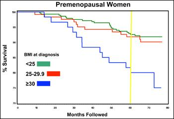 Premenopausal Women: BMI and life expectancy