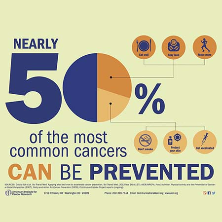 half cancer can be prevented infographic