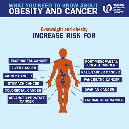 obesity and cancer infographic link